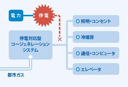 コージェネレーションシステム概要図
